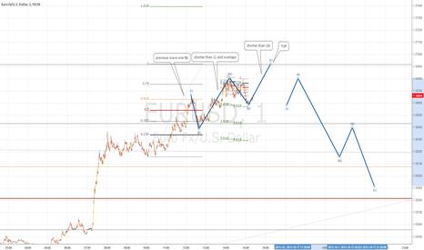 EURUSD: Just for fun Euro top.