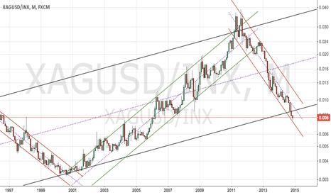 XAGUSD/INX: SILVER vs S&P 500
