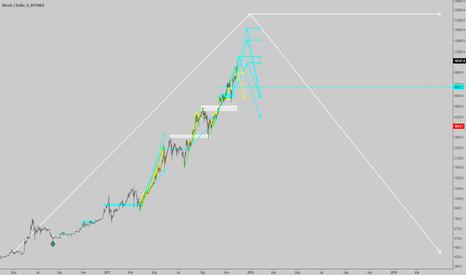 BTCUSD: BTCUSD: Updated view - Probability matrix