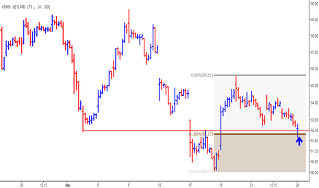 ASHOKLEY: Ashok Leyland @ Buying Zone