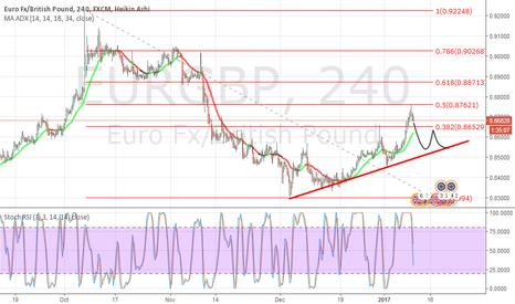 EURGBP: EurGbp head and shoulders?