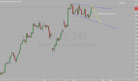 CL1!: WTI Light Crude Oil Chart Futures