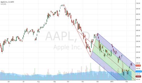 AAPL: gravity