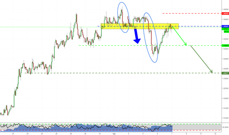 EURNZD: Short setup on EURNZD