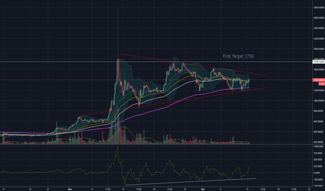 BCHUSD: Bitcoin cash ready for breakout!!