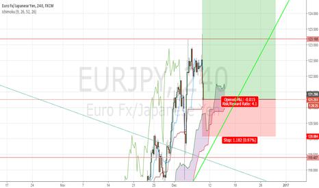 EURJPY: buy eur jpy