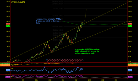 AAPL: AAPL The Big Picture And What You Should Know!
