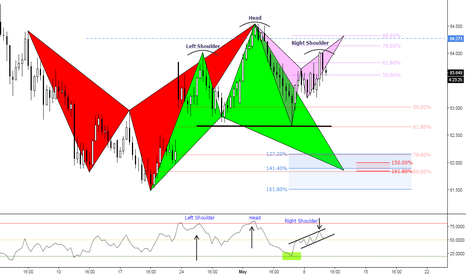 AUDJPY: (6h) Eventual H&S & The Others! ;)