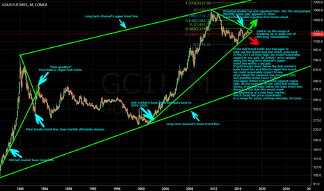 GC1!: Is Gold At A Critical Technical Juncture?