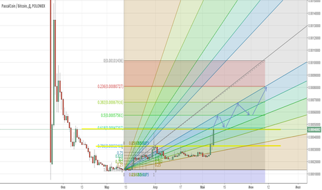 PASCBTC: SHORT/LONG -  Pasc/BTC