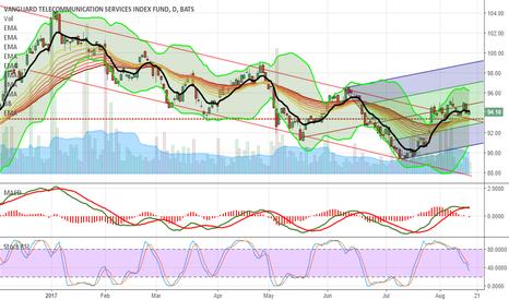 VOX: VOX break away from bearish resistance trend line ...