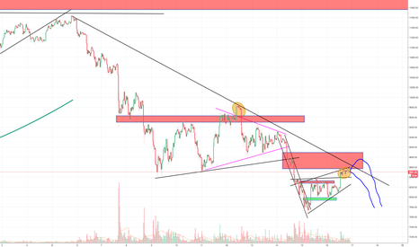 BTCUSD: Bitcoin's increased manipulation