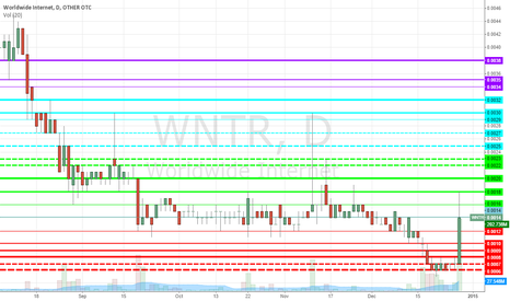 WNTR: WNTR resistance and supports, reversal eminent