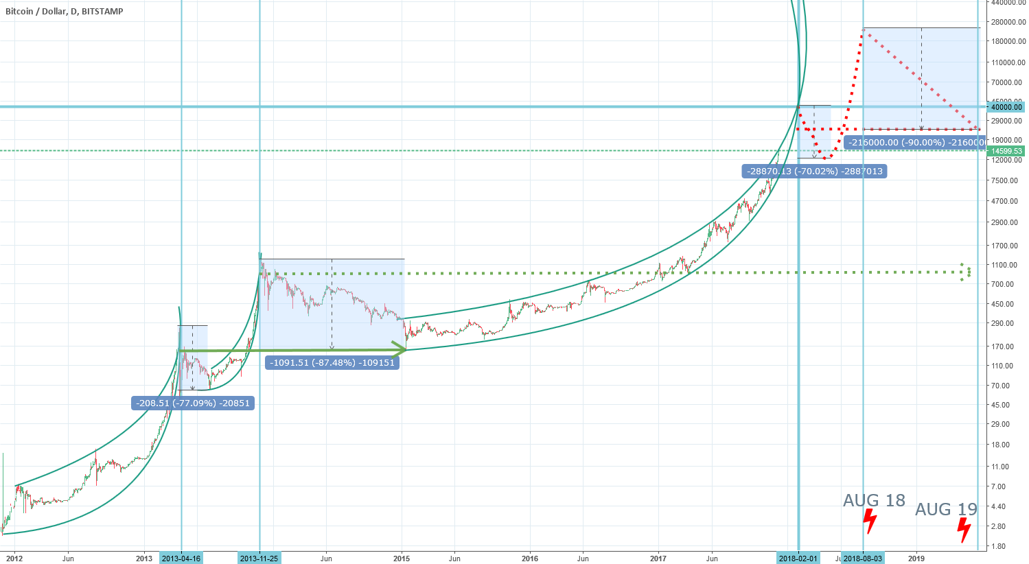 Parabolic pattern with possible repeat 2013 situation with -90%