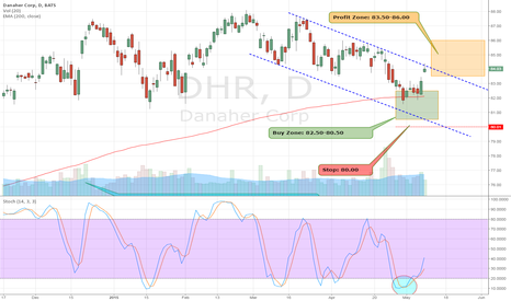 DHR: $DHR is now 84.03. Price Target Hit. Great HPS Trade