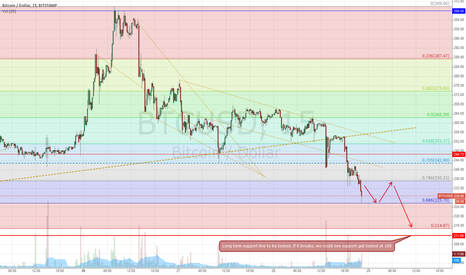 BTCUSD: Support will get tested