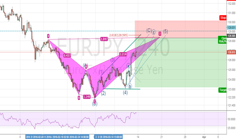 EURJPY: Very good opportunity to get short