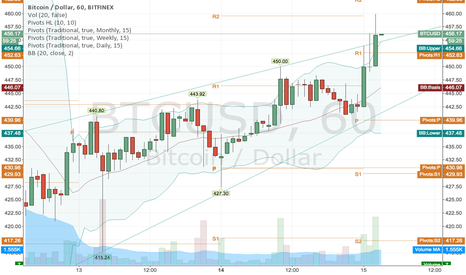 BTCUSD: Breakout? Lets see how this candle closes