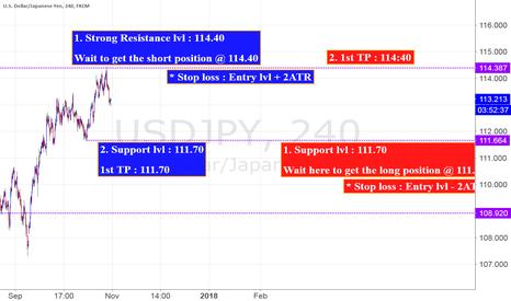 USDJPY: USD/JPY 4H, Range trading