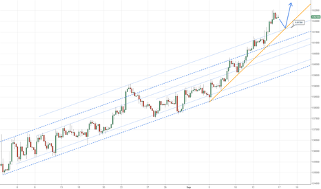 GBPUSD: Pound on bullish momentum