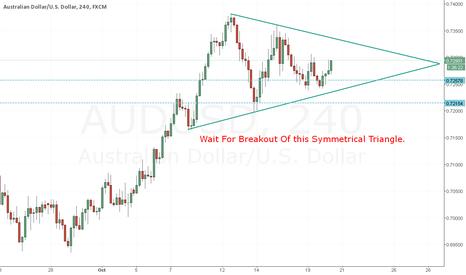 AUDUSD: Aud/Usd Symmetrical Triangle