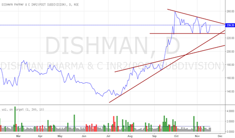 DISHMAN: Dishman Pharma