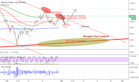 BTCUSD: Putin Push through channel - ref = Bitraged