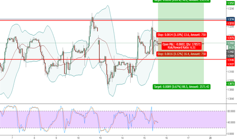 GBPUSD: HEDGE - OIL LEVEL 3 IMPACT NEWS - GBPUSD