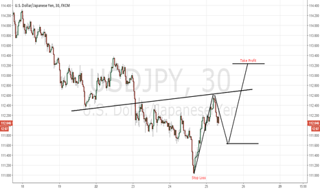 USDJPY: UJ quick long trade with Take Profit.....the low is stop loss