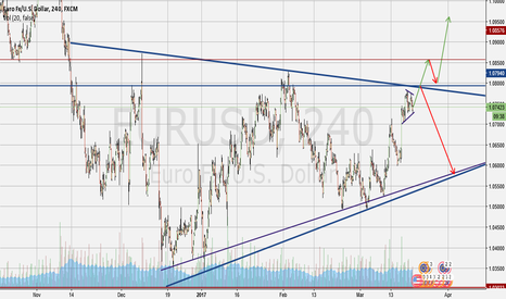 EURUSD: Upcoming Long or Short Opportunity: EU at Converging Trendlines
