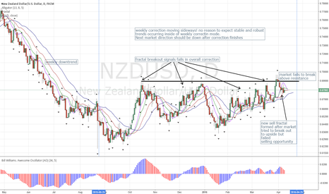 NZDUSD: NZDUSD: Daily possibly Ending Correction