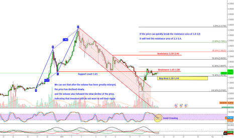 XRPUSD: XRPUSD Prices are about to accelerate