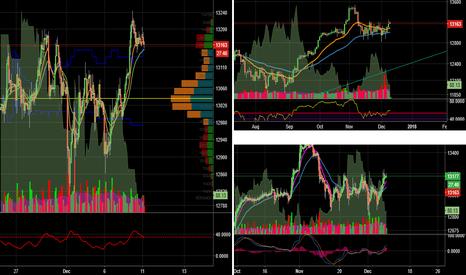 GER30: Nice set up to go long DAX (GER30) index