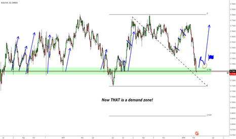 AUDCHF: AUDCHF In Huge Demand Zone for news