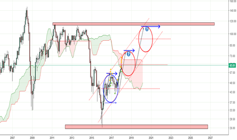 USOIL: US Oil Monthly and Weekly Outlook
