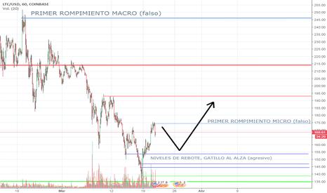 """LTCUSD: """"LTC/USD"""" PREPARANDO EL ALZA"""