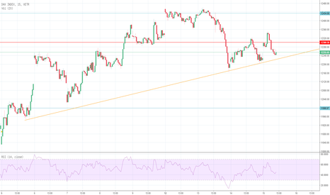 DAX: DAX erneut long an Trendlinie