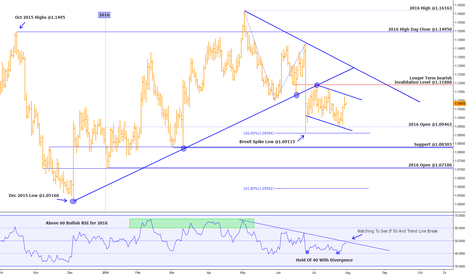 EURUSD: EUR/USD DAILY ANALYSIS (BEARISH STRUCTURE - BULLISH MOMENTUM)