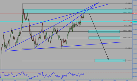 EURGBP: EURGBP Expecting downside