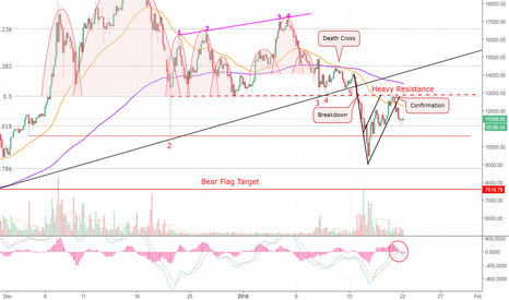 BTCUSD: My Last (BTC) Charts Were From The Future. Bitcoin! =D