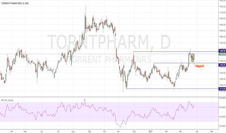 TORNTPHARM: Torrent Pharma Buy 3LR Pattern