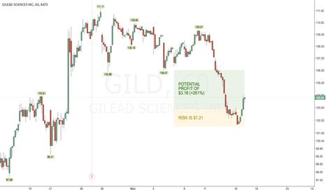 GILD: Make a quick buck on GILD