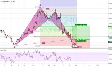 EURGBP: First chart of the year EURGBP.. Pls comment.