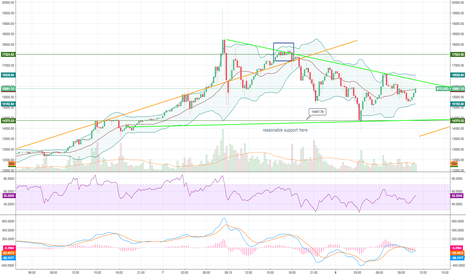 BTCUSD: chart formations: the BTC standoff