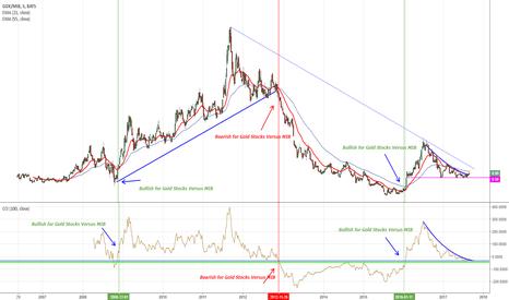 GDX/MIB: Gold Stocks o FTSEMIB? - Ratio
