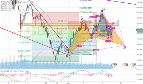 GBPJPY: GBP/JPY multiple trade ideas