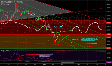 BTCCNY/USDCNH: OPTION B - FINAL DUMP TO 130$ (but first retrace to 240-250$?)
