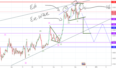 EURAUD: EXT.WAVE_ENDINGDIAGONAL_PATTERN HnS