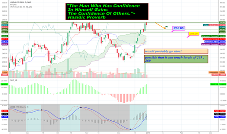 HINDALCO: hindalco , rallied enough ..now GO BACK!