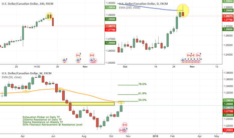 USDCAD: Short USDCAD Longterm Based on Multiple Timeframes